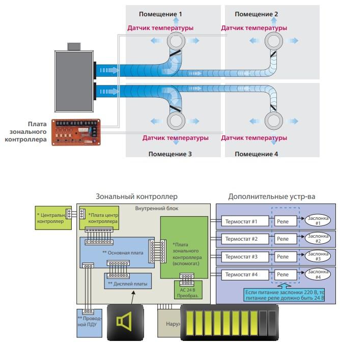 Технологии Канальные 5.jpg