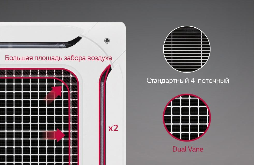 Более широкие пространства для входа и выхода (циркуляции) воздуха способствуют быстрому охлаждению / нагреву потоков