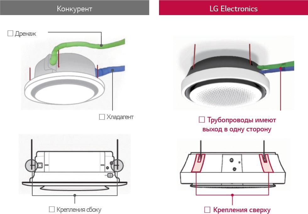 Скрытое расположение трубопроводов и креплений кассетного блока LG