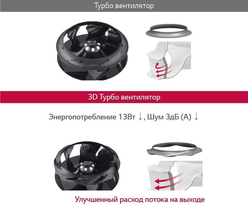 3D Turbo вентилятор