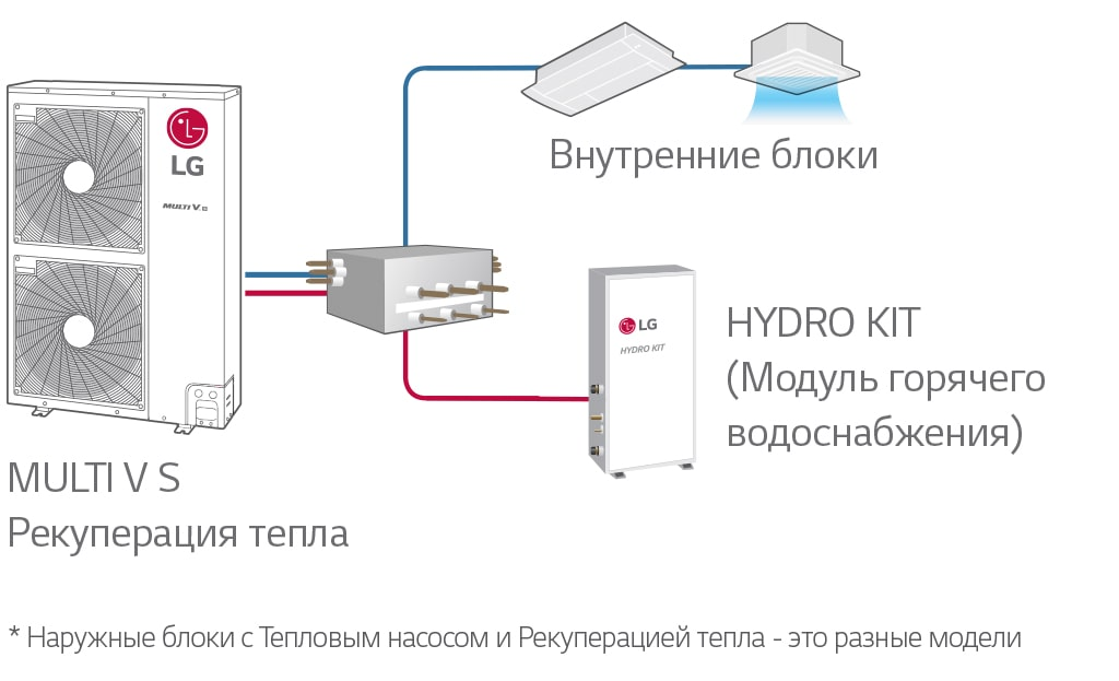 Heat-recovery-between-indoor-units-and-domestic-hot-water-system-min-min.jpg